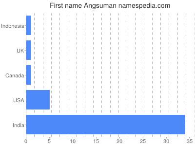 Given name Angsuman