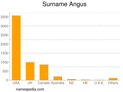 Surname Angus