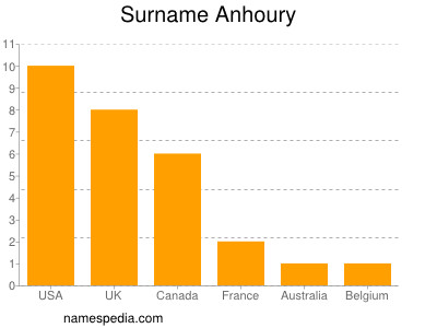 Surname Anhoury