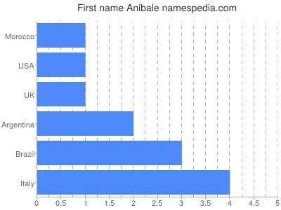 Given name Anibale