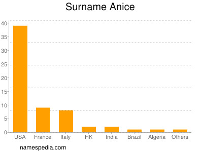 Surname Anice