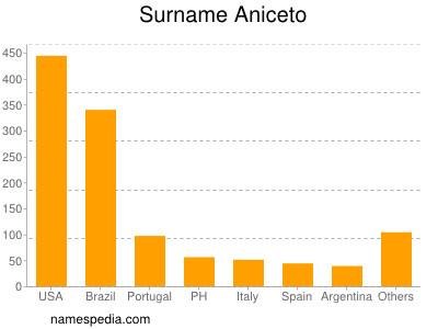Surname Aniceto