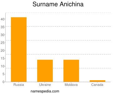 Surname Anichina
