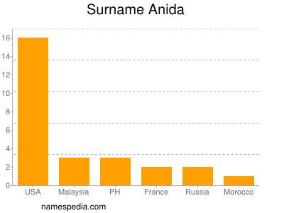 Surname Anida