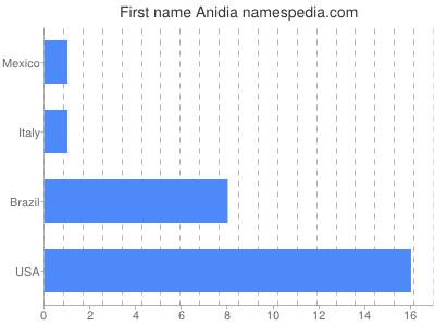Given name Anidia