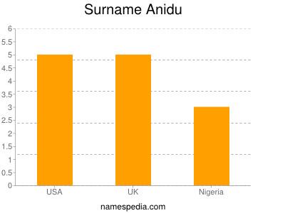 Surname Anidu
