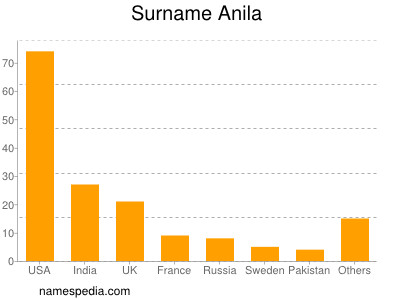 Surname Anila