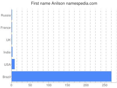 Given name Anilson