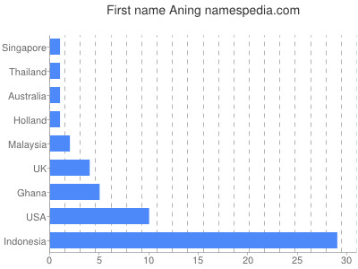 Given name Aning