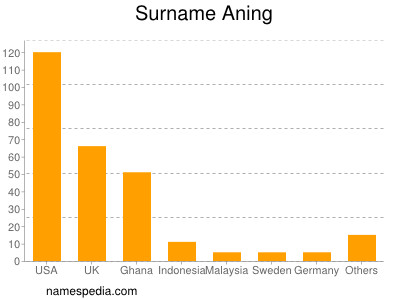 Surname Aning
