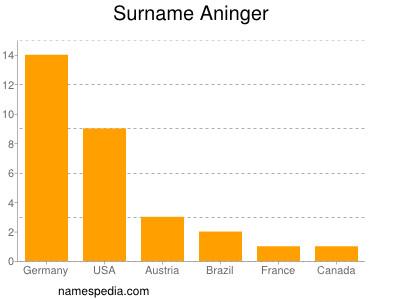 Surname Aninger