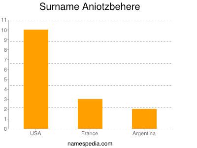 Surname Aniotzbehere