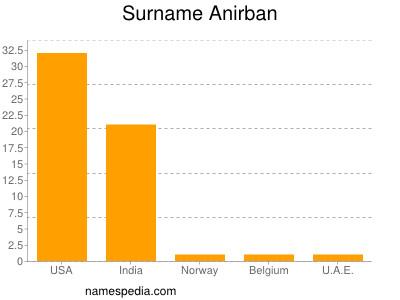 Surname Anirban
