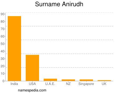 Surname Anirudh