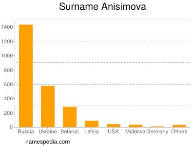 Surname Anisimova
