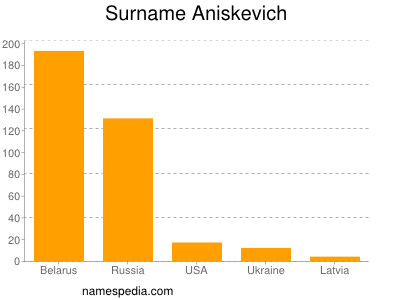 Surname Aniskevich