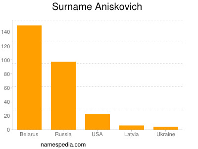 Surname Aniskovich
