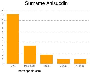 Surname Anisuddin