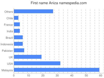 Given name Aniza