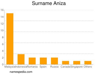 Surname Aniza