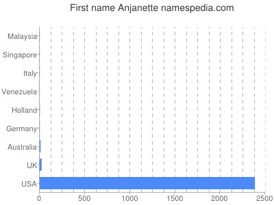 Given name Anjanette