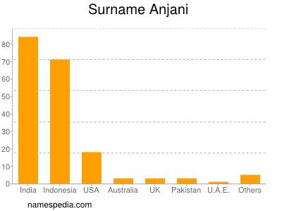 Surname Anjani