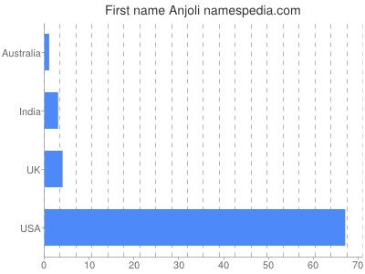 Given name Anjoli