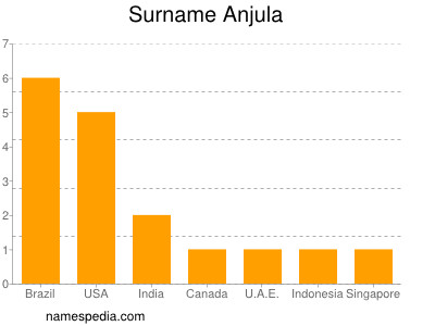 Surname Anjula