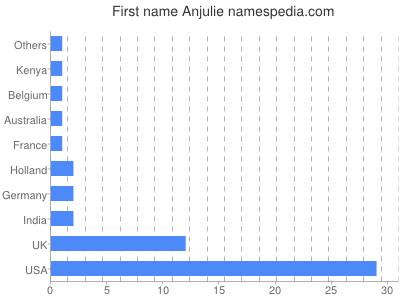 Given name Anjulie