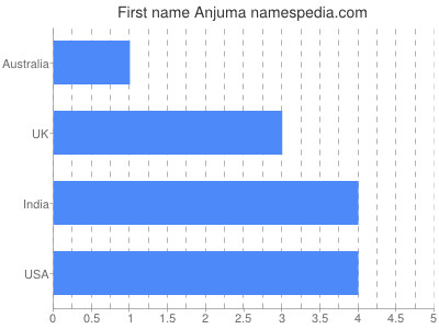 Given name Anjuma