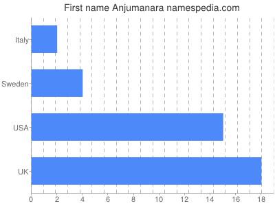 Given name Anjumanara