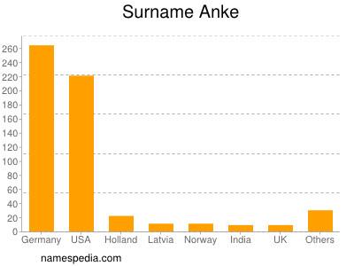 Surname Anke
