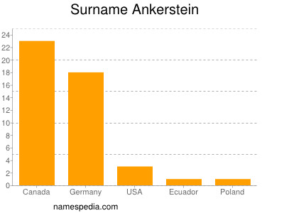 Surname Ankerstein