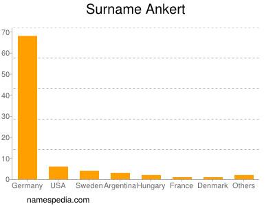 Surname Ankert