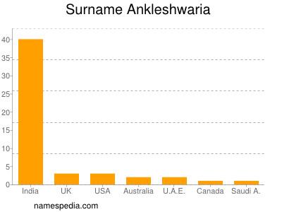 Surname Ankleshwaria