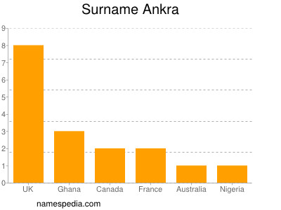Surname Ankra
