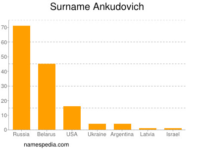 Surname Ankudovich