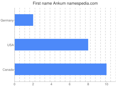 Given name Ankum
