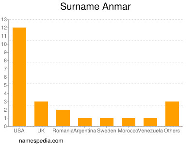 Surname Anmar