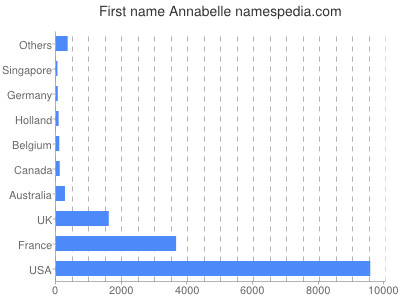 Given name Annabelle