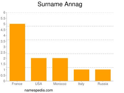 Surname Annag