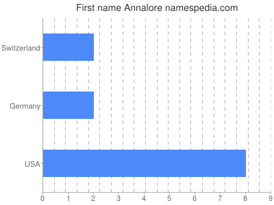 Given name Annalore
