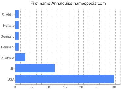 Given name Annalouise