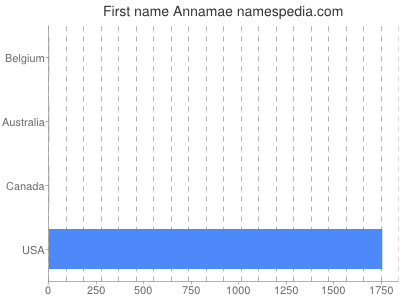 Given name Annamae