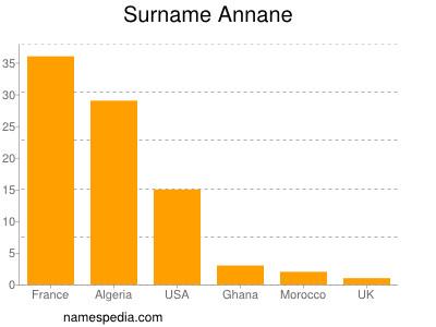 Surname Annane