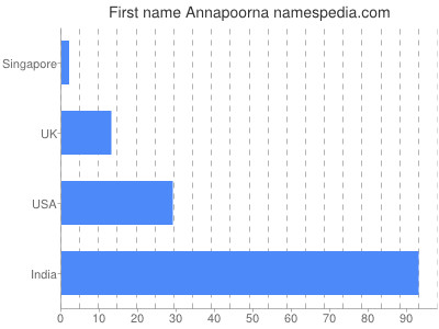 Given name Annapoorna