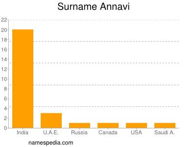 Surname Annavi