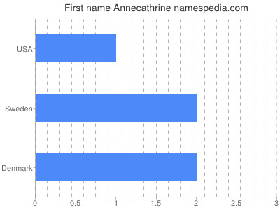 Given name Annecathrine