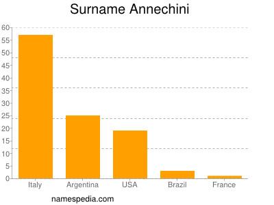 Surname Annechini