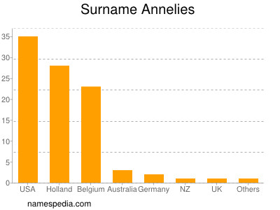 Surname Annelies